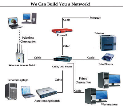 how to design a network for a company pdf